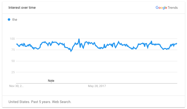 "Google Trend Line of the Word ""the"""